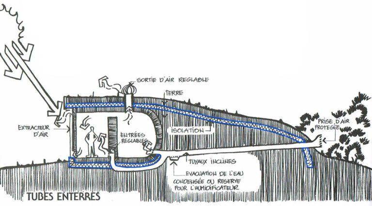 Utiliser la terre comme masse thermique