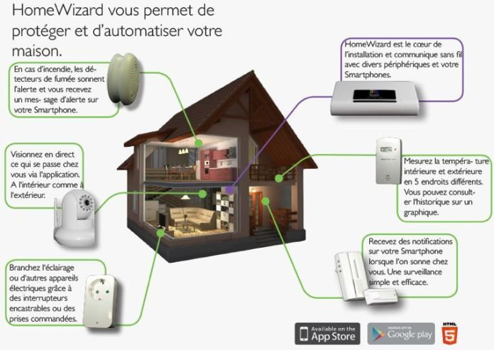 Box domotique connectée Homewizard