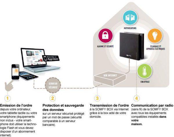 maisonconnectee-box-domotique-connectee-somfybox-4