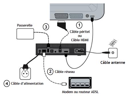 Le branchement de la box domotique connectée Dombox CPL est simple à réaliser