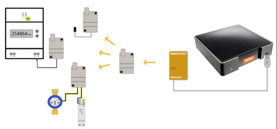 Exemple de configuration de la box domotique connectée Dombox
