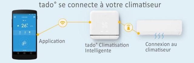 Fonctionnement du thermostat sans fil TADO AC01-TC-FR 02