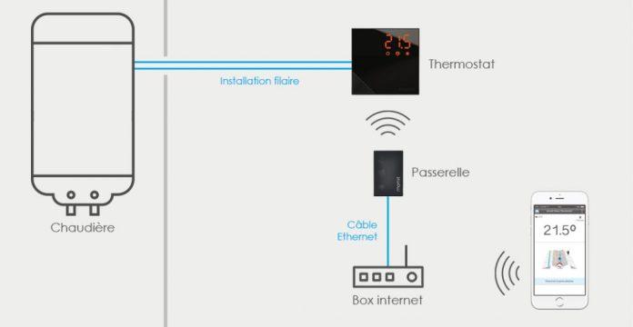 Installation filaire du thermostat intelligent MOMIT HOME