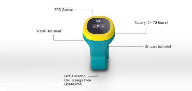 Les composants et technologies de la montre gps pour enfant
