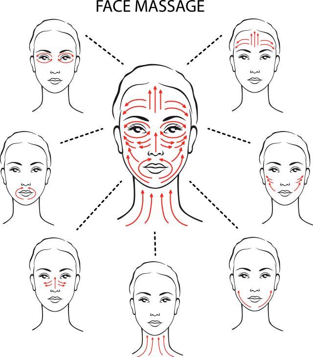 Schéma pour massage du visage. Mouvements pur un massage anti-rides.