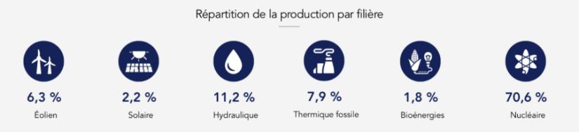 Répartition de la production d'électricité