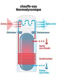 Chauffe-eau thermodynamique - Maisons Clair Logis