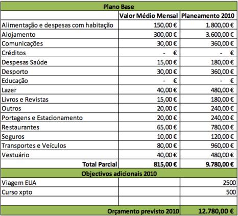 Exemplo de Orçamento Anual