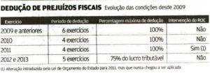 deduções fiscais