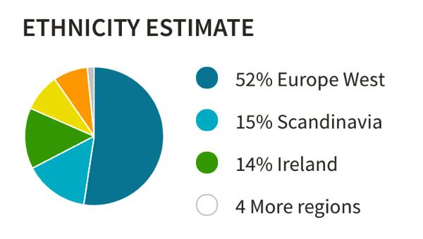 Ethnicity estimate on ancestry example