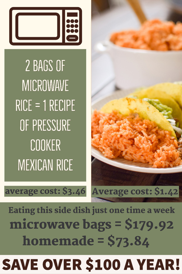 This easy Mexican rice recipe recipe made in your instant pot is just like the restaurant style rice you crave! Made in your Instant Pot with a secret ingredient that gives it the most authentic taste that will wow your tastebuds! This dump and go, quick, no attention required homemade Mexican rice will become one of your absolute FAVORITE pressure cooker recipes! Perfect for beginners or experts! Economical too! By switching to pressure cooker rice from microwave rice bags you could save over $100 a year! #mexicanrice #instantpotrice #pressurecookermexicanrice via @mrsmajorhoff