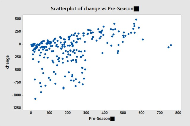 Scatterplot of change vs Pre-Season?