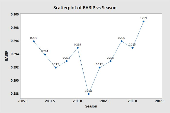 Scatterplot of BABIP vs Season