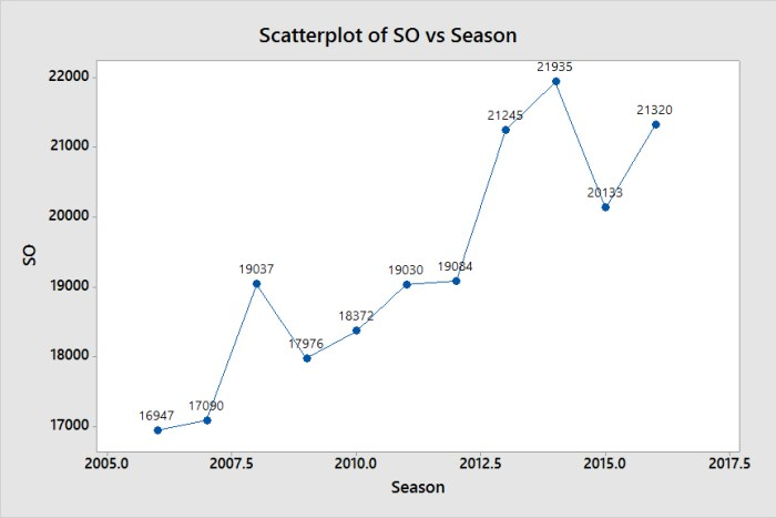 Scatterplot of SO vs Season