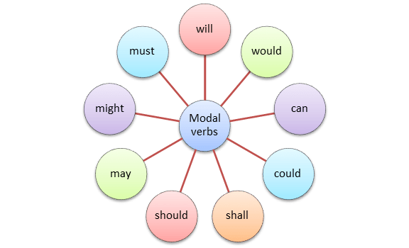 types-of-modal-verb