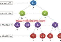 maximum sum level binary tree iterative algorithm