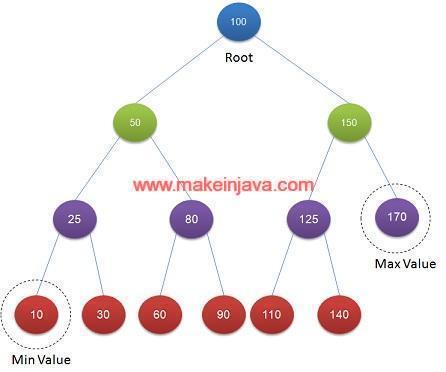 Minimum & maximum value in binary search tree (BST)-java/DFS/example