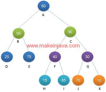 Print nodes at k distance from root in binary tree java recursive k distance root node binary tree ccuart Gallery