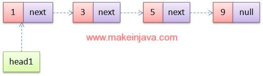 Merge two sorted singly linked lists in java (example