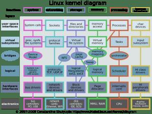 Linux kernel diagram