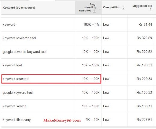 Sample search on Google keyword planner