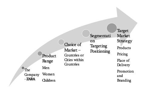 Zara Case Study Solution Consumer Behavior Research For