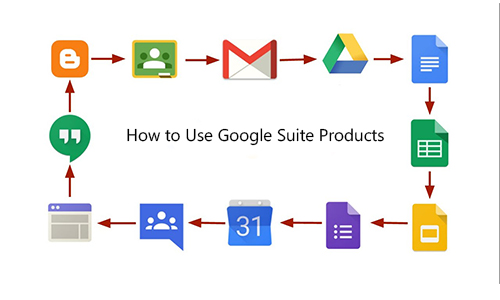 How to Use Google Suite Products