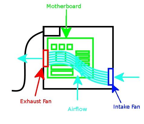 Computer-Luftstrom-Diagramm