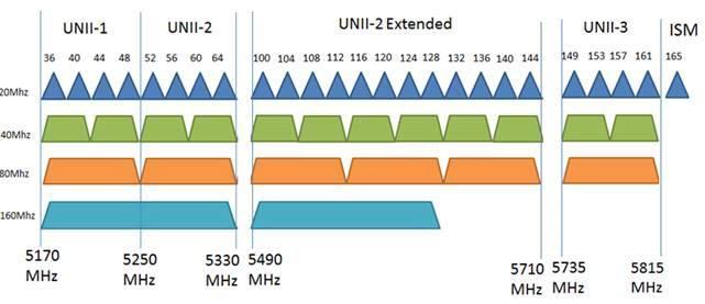 beste-5ghz-kanalbänder-diagramm