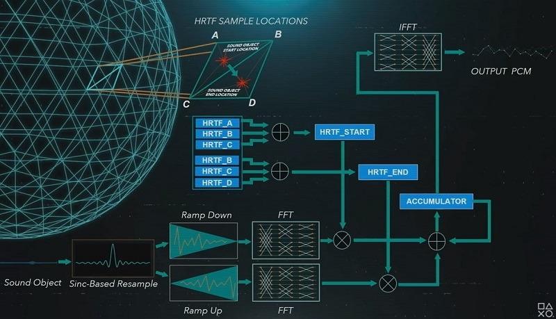 Ps5 3d Audio Diagramm