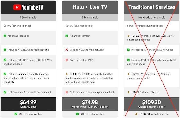 Youtube TV Premium-TV-Publikum