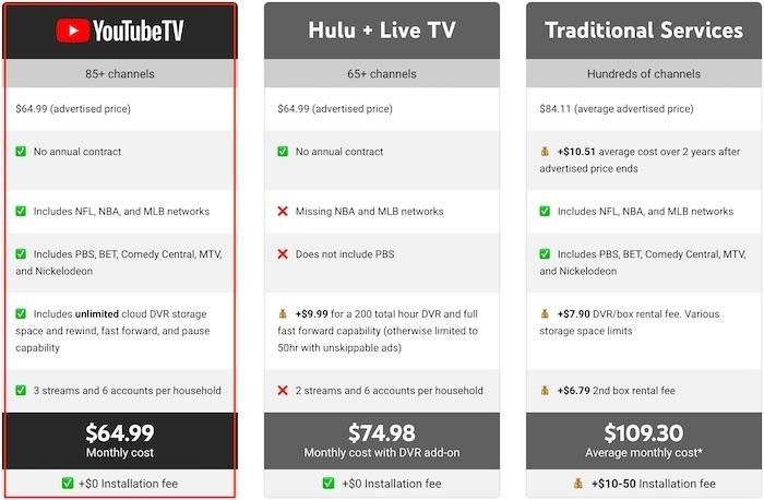 Youtube TV Premium-TV-Preis