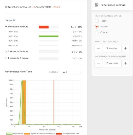 AdaptiBar timing performance