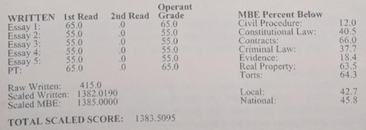 CA Bar Exam Score Report 1383