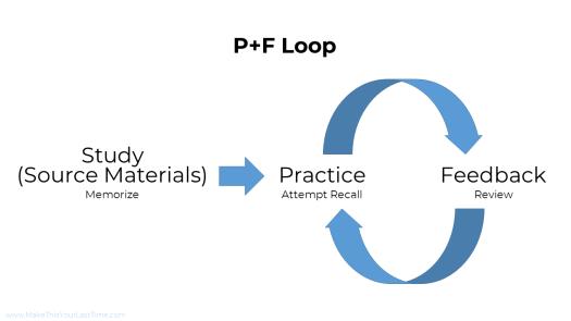 Practice Feedback Loop