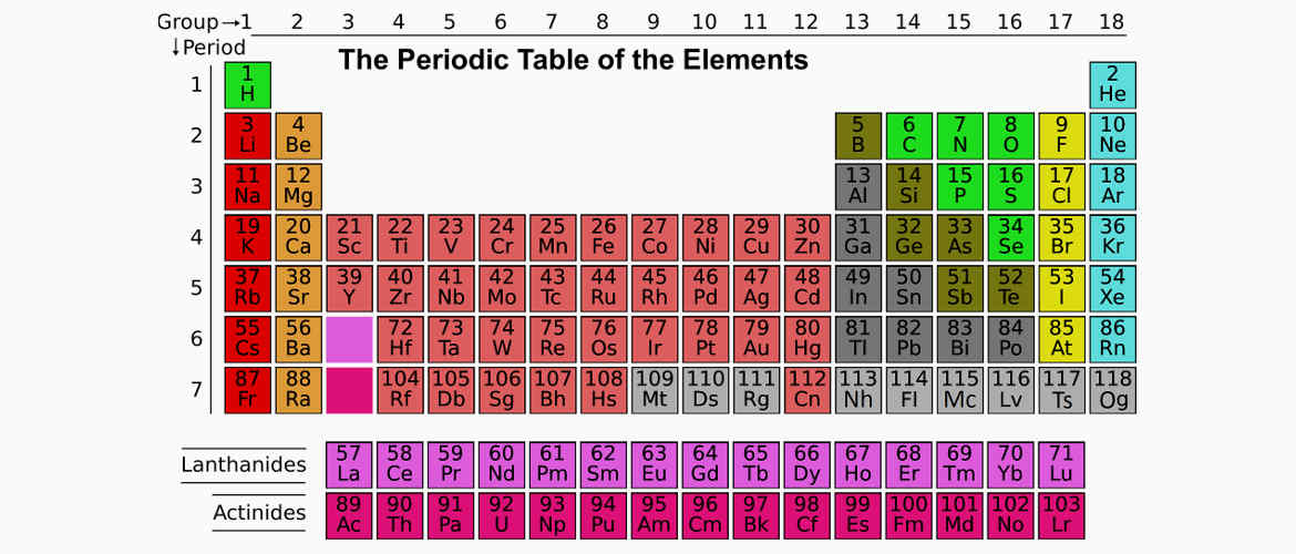 Interactive periodic table of the elements maketrix blog urtaz