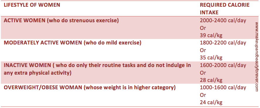 Women Lifestyle and Calorie Intake Needed per day