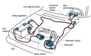Şarj sistemi nedir Şarj Sisteminin görevleri ve arızaları   Makine Eğitimi