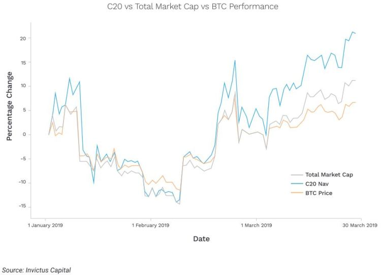 Performance of C20, BTC and the Total Cryptocurrency Market Cap - 2019 Q1. C20 is a cryptocurrency index fund