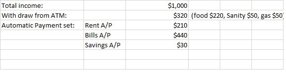 Family Budget example