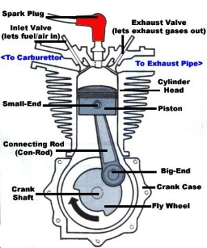 What Is 2Stroke and 4Stroke Engine?