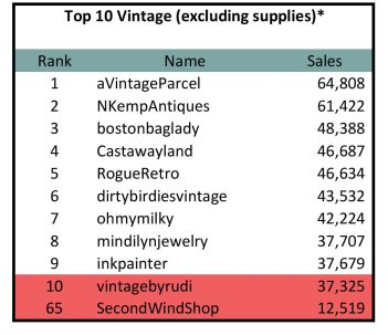 Graphic showing Craft Count top 10 sellers and top 10 vintage sellers