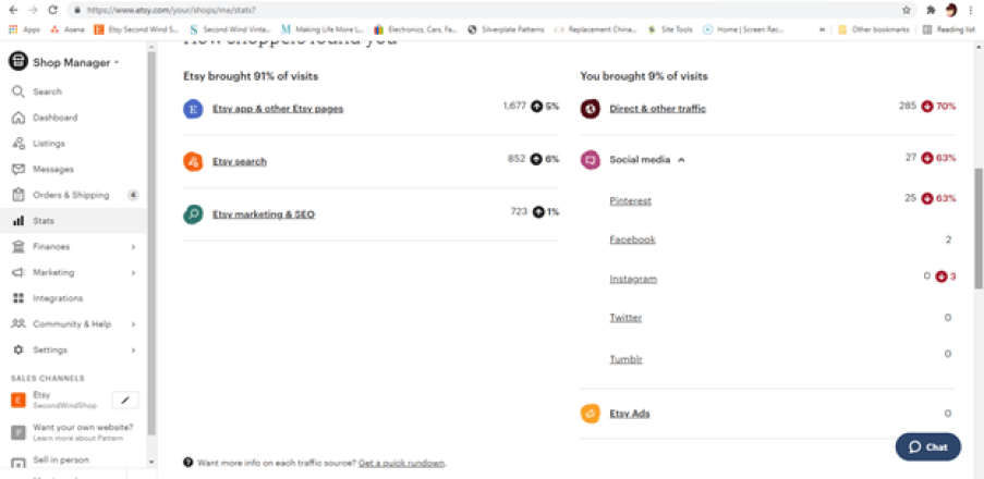 Screenshot showing social media states from June 1-8 in an Etsy shop dashboard