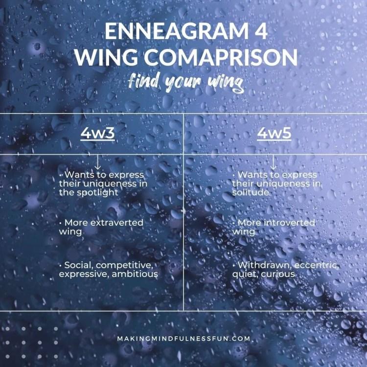 Enneagram 4 Wing Comparison
