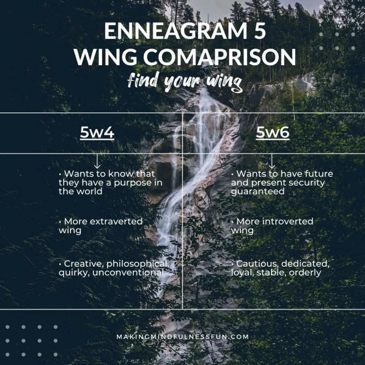 Enneagram 5 Wing Comparison