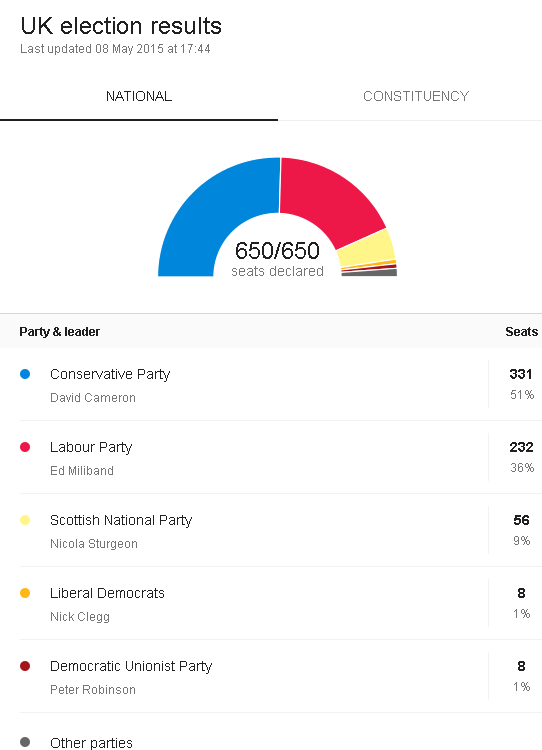 2015 uk election results