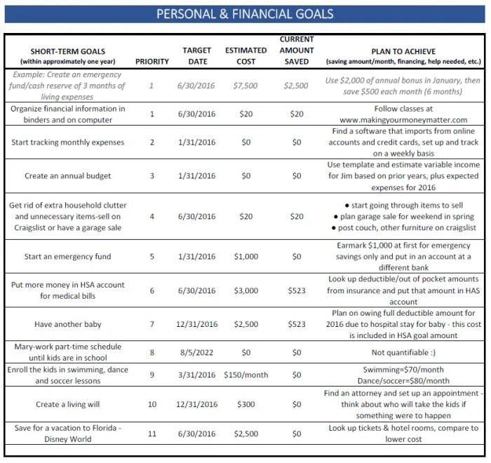 Smith Family Example Short-Term Financial Goals
