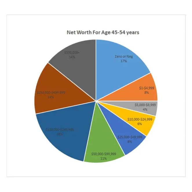 Net Worth for Ages 45-54 years old - compare yours!