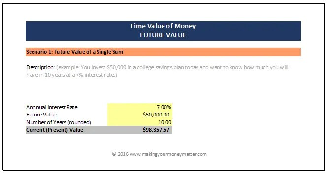How to calculate the future value of a sum. For example, how much would you have saved for college in 10 years at a 7% interest rate.