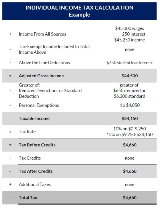 example basic income tax calculation